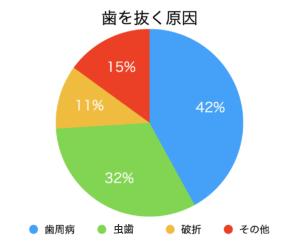 日本人の80%がかかっていると言われている「歯周病」