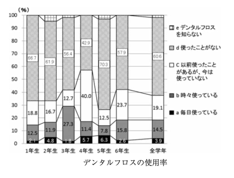 デンタルフロスの使用率